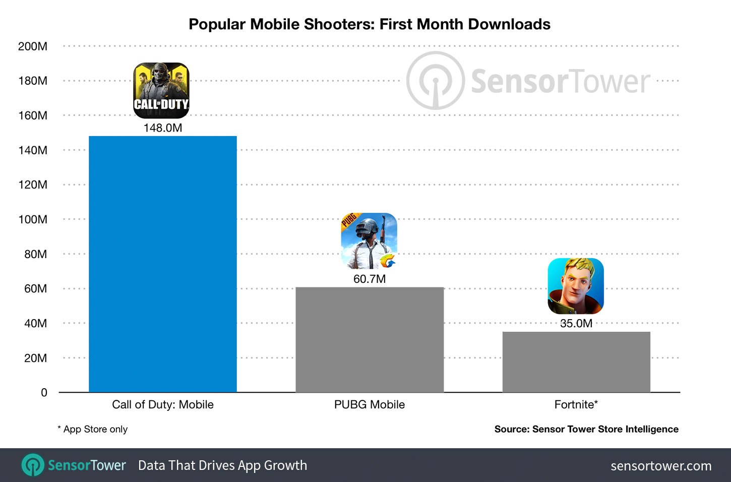 Call Of Duty Mobile Tops Mario Kart Tour S Launch Month Vgc