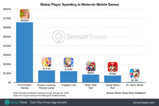 Nintendo is reportedly cooling its commitment to mobile games