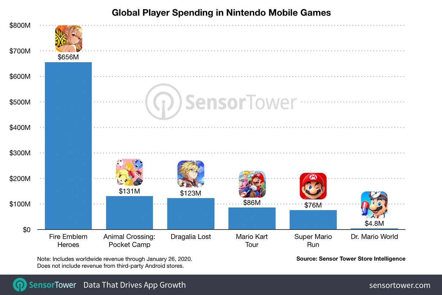 Nintendo Mobile Games Hit $1 Billion in Player Spending