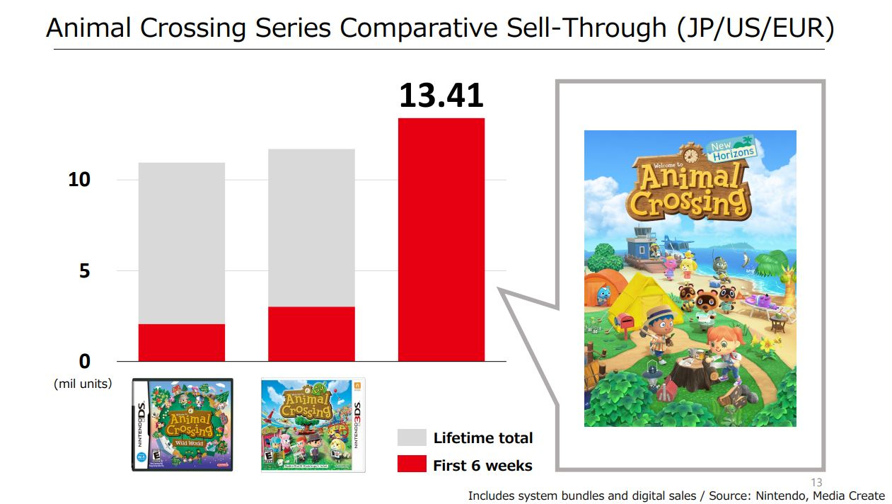 Animal Crossing New Horizons Sold 13m Copies In Just Six Weeks Vgc